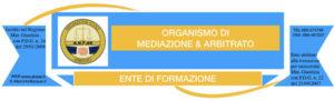 CORONA VIRUS: Informazione dell'organismo di mediazione A.N.P.A.R. sulla corretta gestione delle procedure di mediazioni