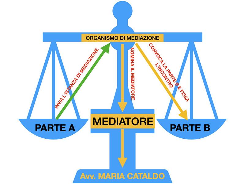 Il COVID19 non ferma la mediazione.